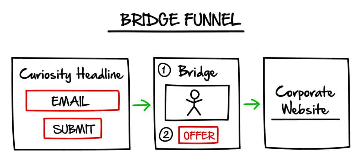 Use Bridge Funnel with ActiveCampaign