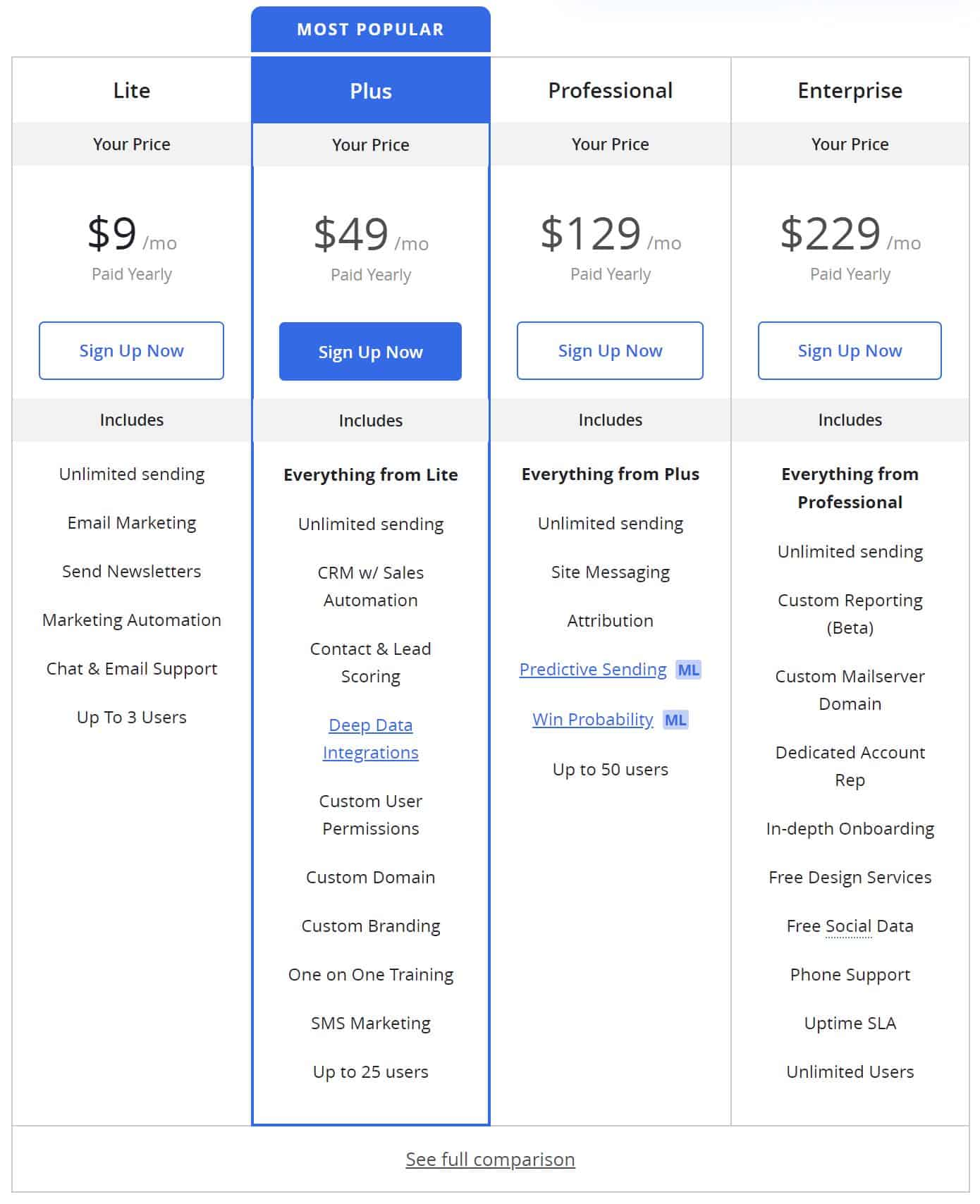 ActiveCampaign Pricing (500 Contacts)