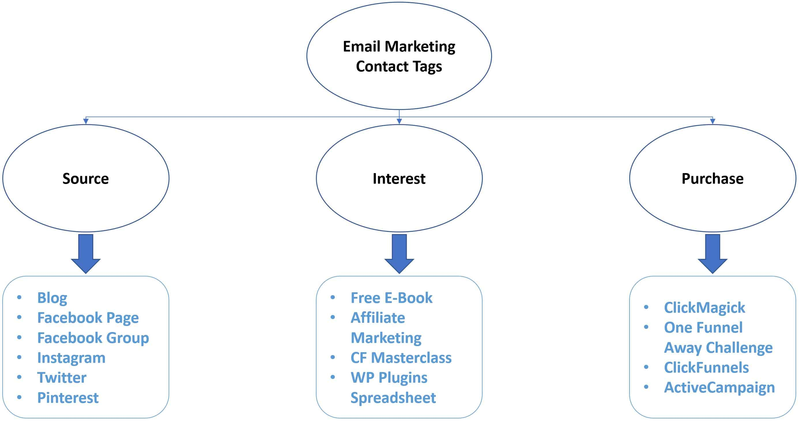 Contact Tags