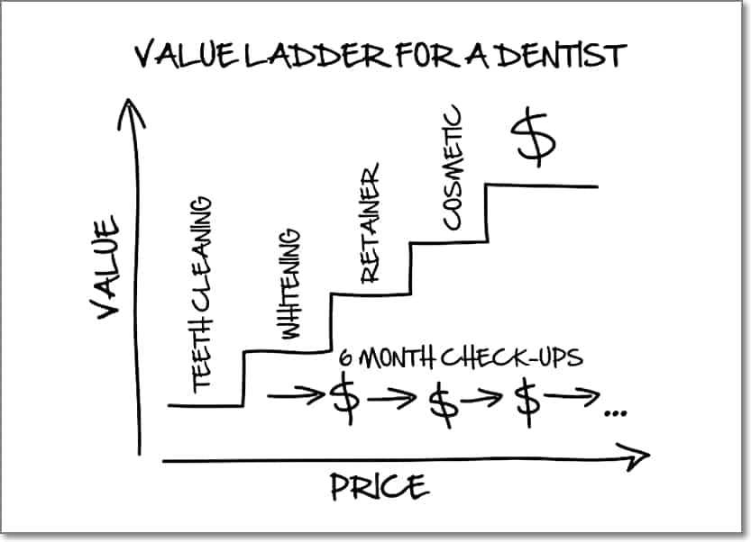 Dentist Value Ladder Example