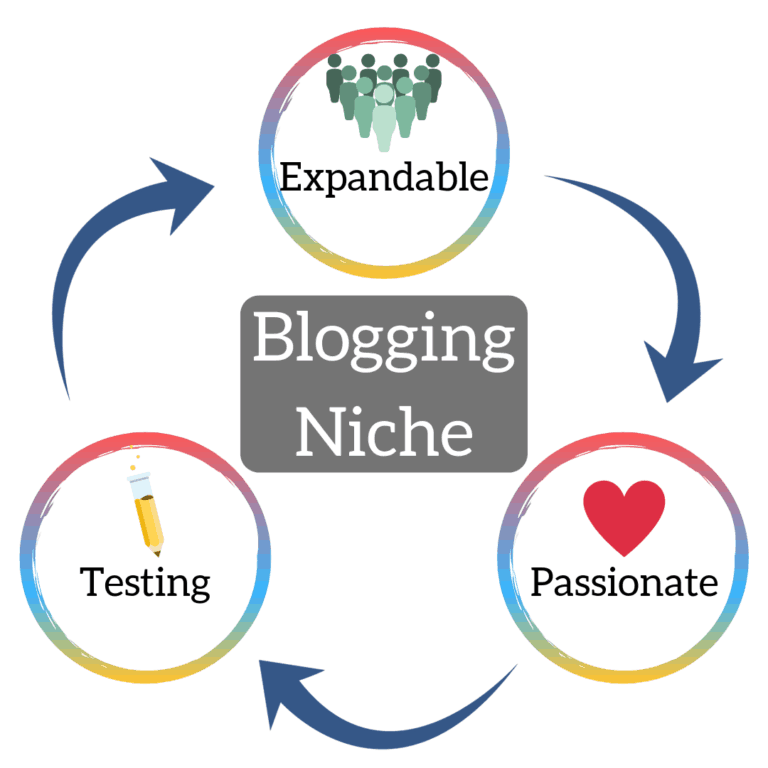 How To Start A Blog - Blogging Niche Selection with David Sandy