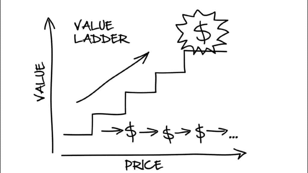 What Is A Value Ladder
