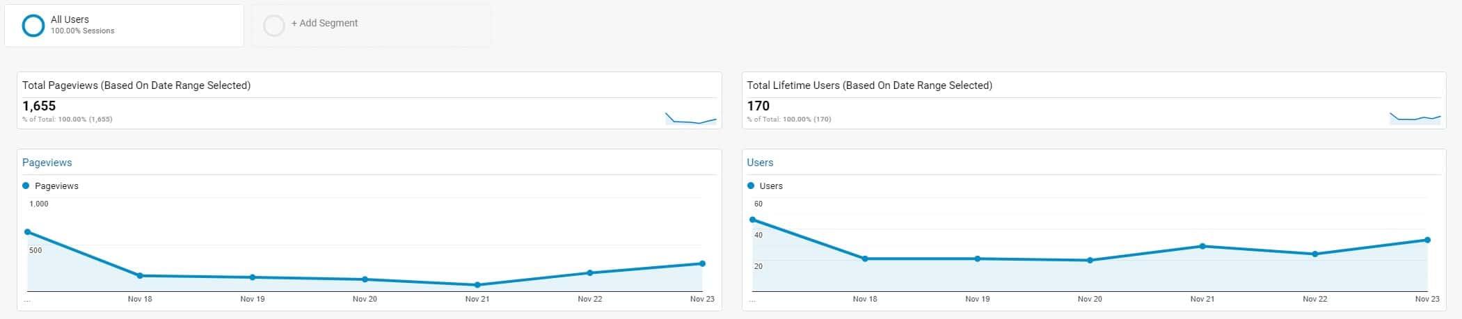 Custom Google Analytics Dashboard