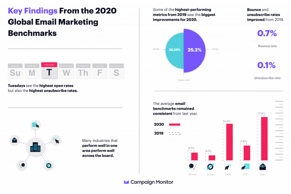 Email Marketing Benchmarks And Trends In 2020