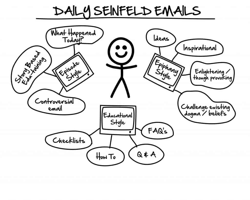 Seinfeld Email Sequence Examples