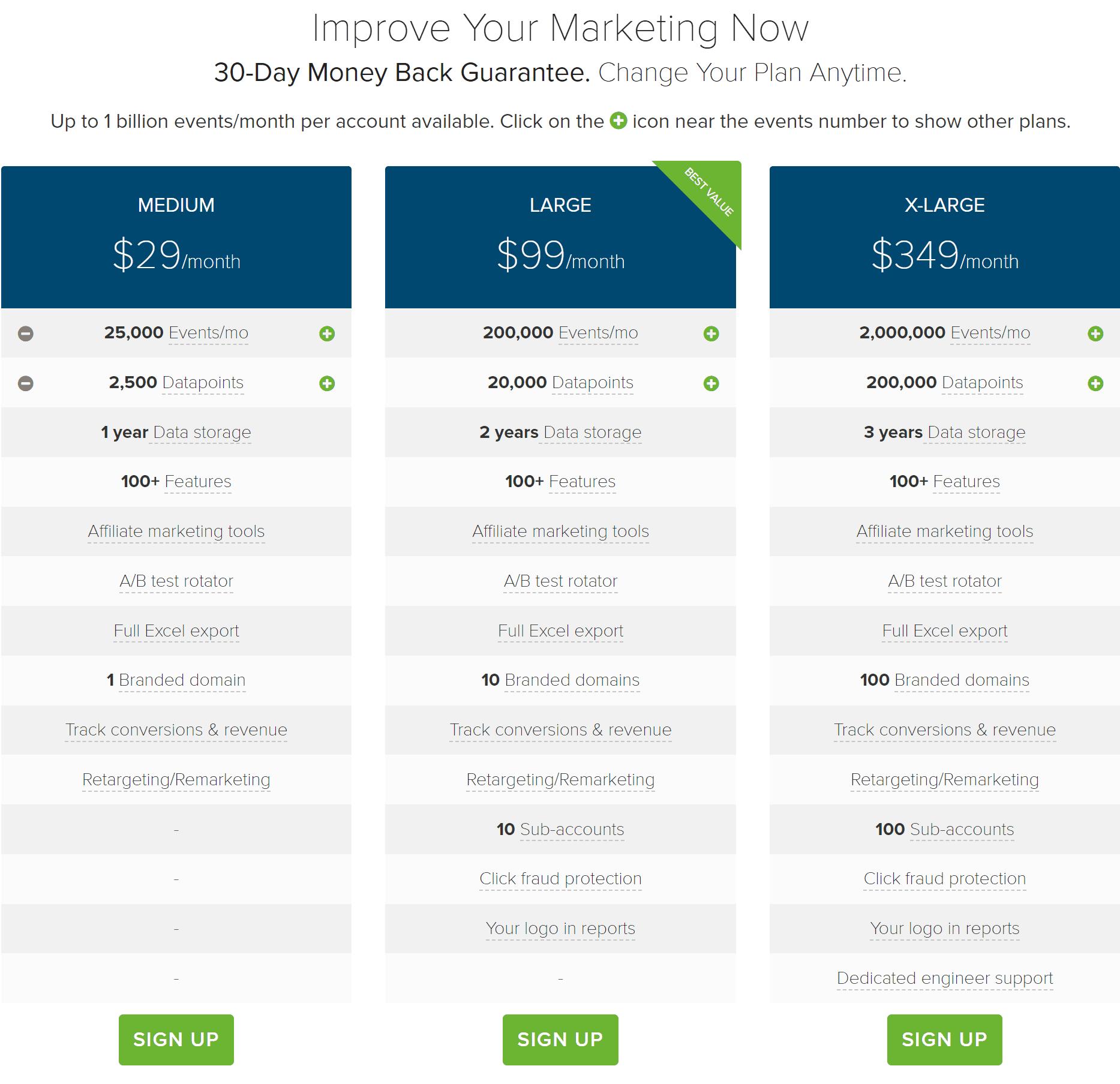 ClickMeter URL Shortener Pricing Plans