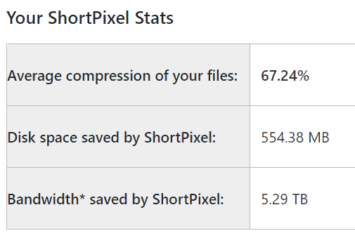 ShortPixel Image Compression and Optimization Stats