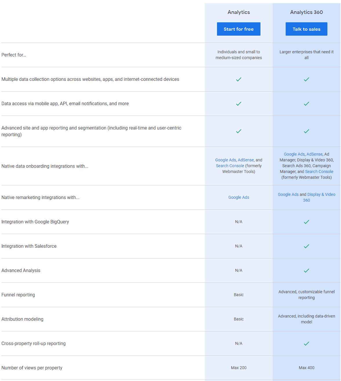 Google Analytics Pricing
